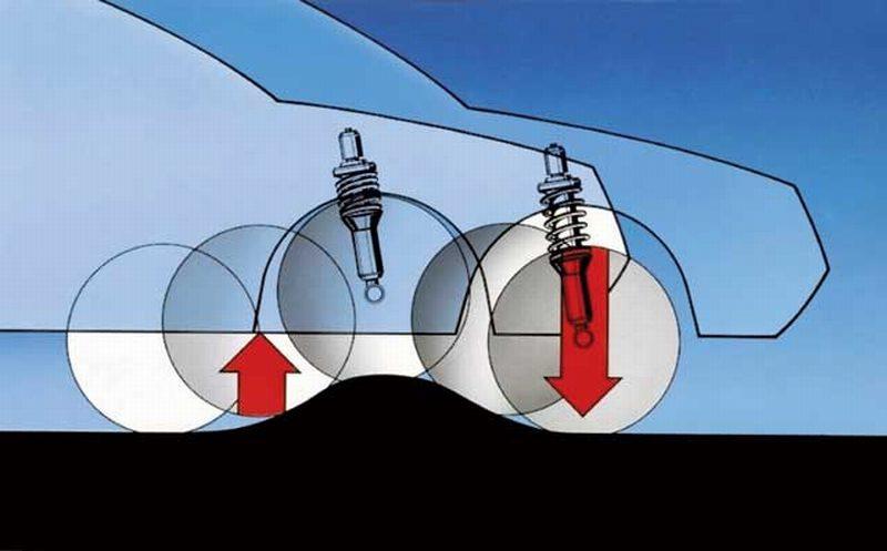 Принцип работы подвески автомобиля