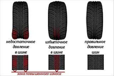 Проблемы не оптимального давления в шинах