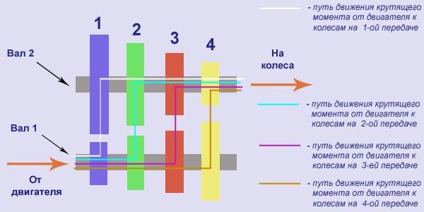 Схема работы МКПП