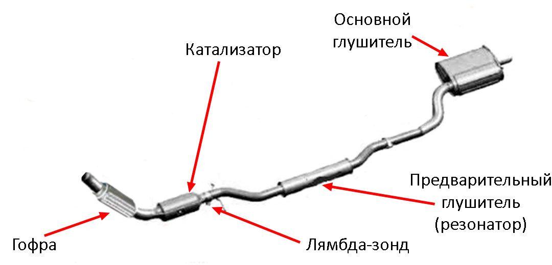 Схемаработы выхлопной системы