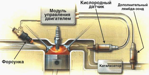 Система с двумя кислородными датчиками