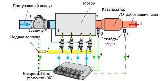 Принцип функционирования датчика кислорода