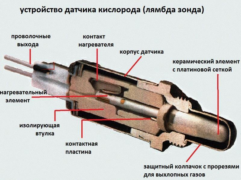 Лямбда-зонд в разрезе