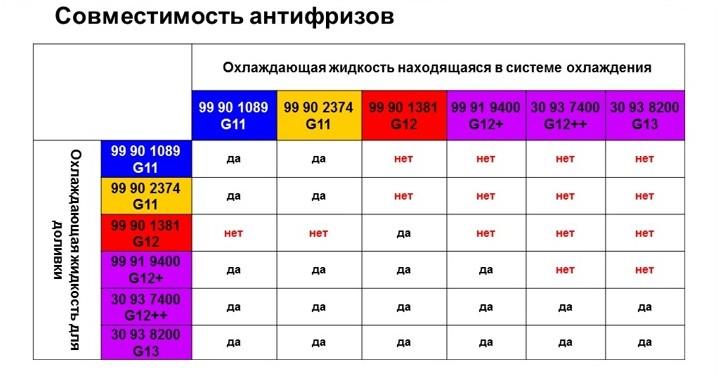 антифриз желтый смешать с дистелерованой вадой Москвы Схема метро