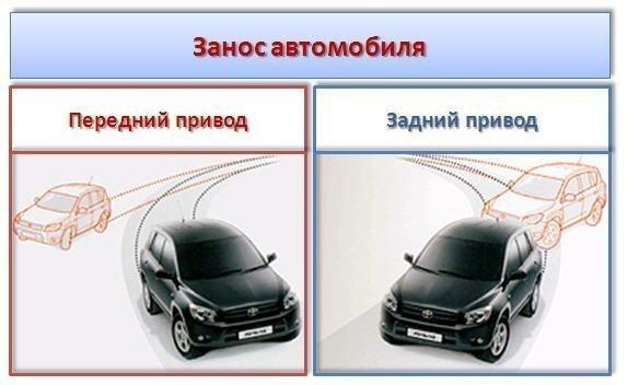 Занос автомобилей с разными типами приводов