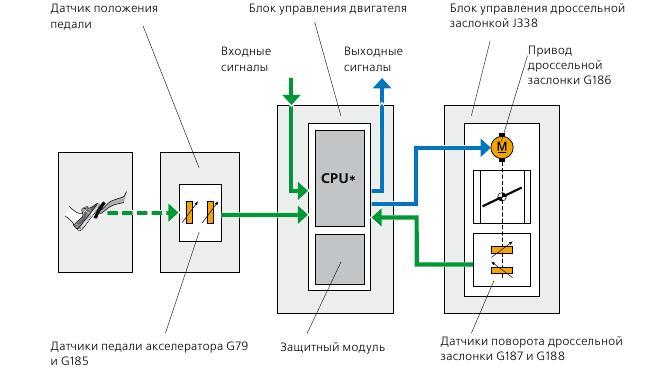 Схема работы круиз-контроля на МКПП