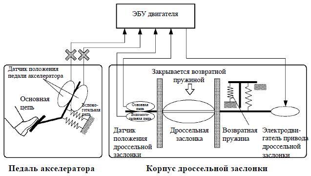 Схема управления дроссельной заслонкой