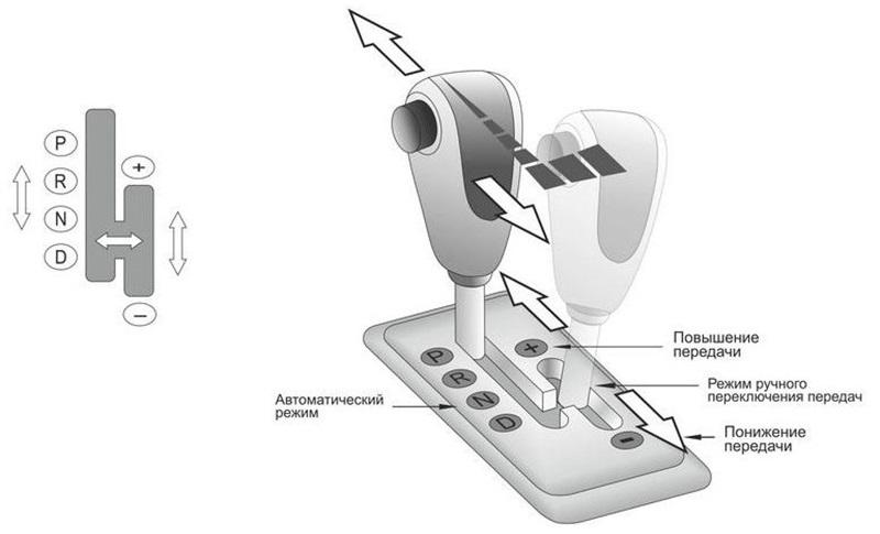 Схема активации типтроника