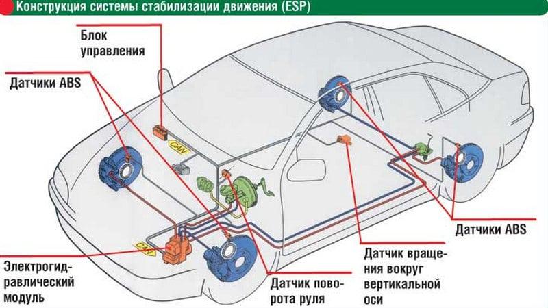 Состав системы курсовой устойчивости