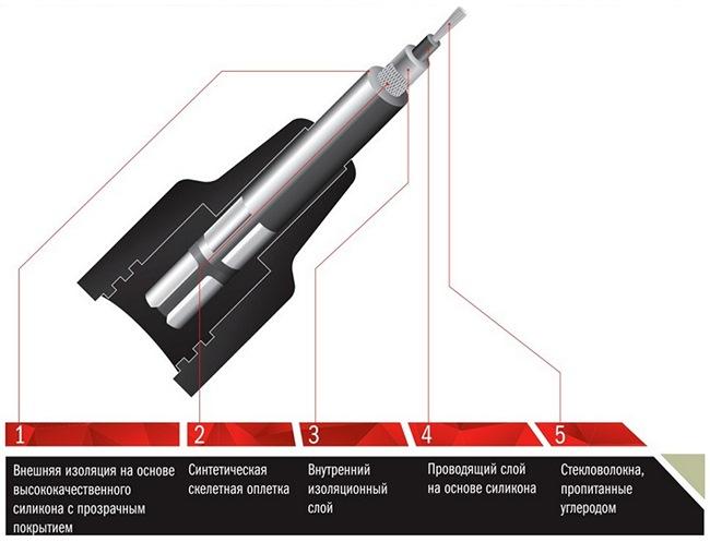 Устройство современного бронепровода