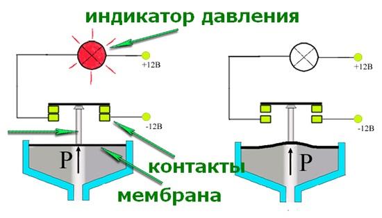 Принцип работы индикаторного масляного датчика