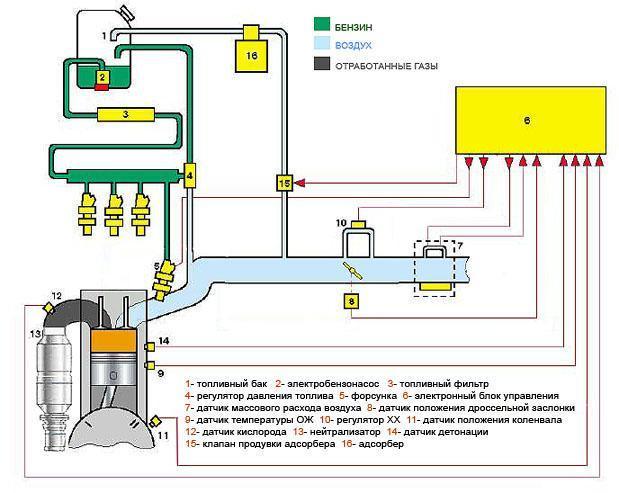 Схема работы инжекторного двигателя