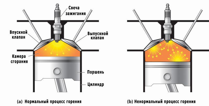 Правильное и неправильное горение смеси в цилиндрах