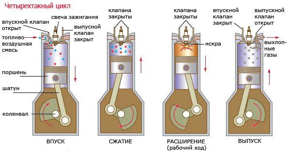 Четырехтактный цикл работы двигателя