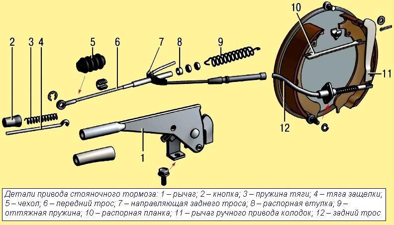 Детали ручного тормоза