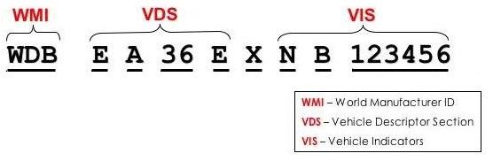 Секции VIN кода