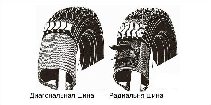 Строение корда на шинах