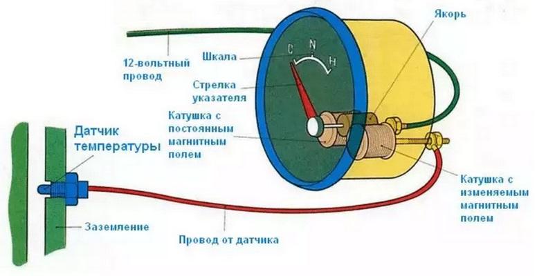 datchik ohlazhdayushey zhidkosti princip - Температура охлаждающей жидкости показания при езде