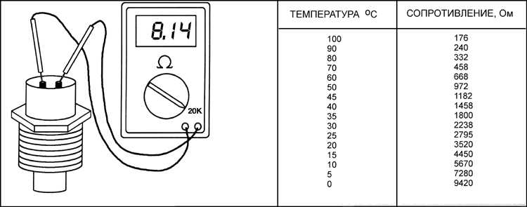 datchik ohlazhdayushey zhidkosti proverka - Температура охлаждающей жидкости показания при езде