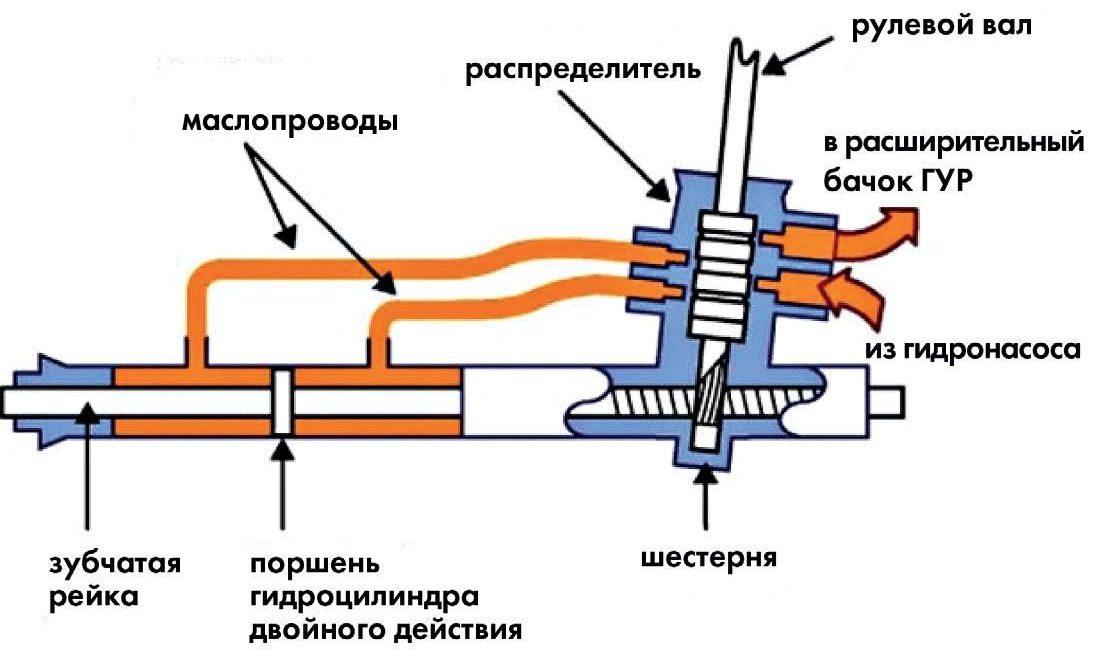Схема работы гидроусилителя руля
