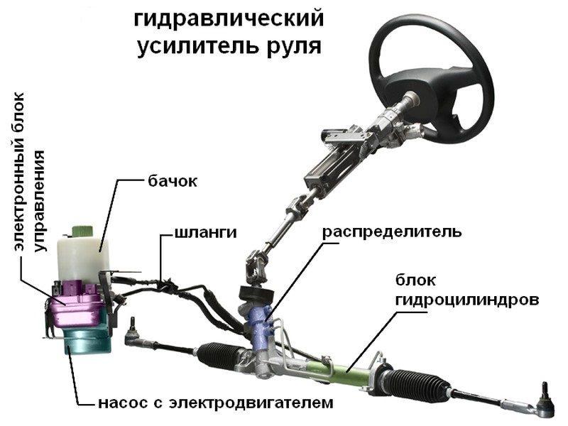 Состав гидроусилителя руля