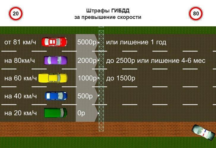 Штрафы в зависимости от степени превышения скорости