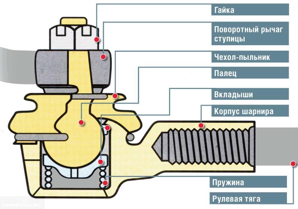 Строение рулевого наконечника