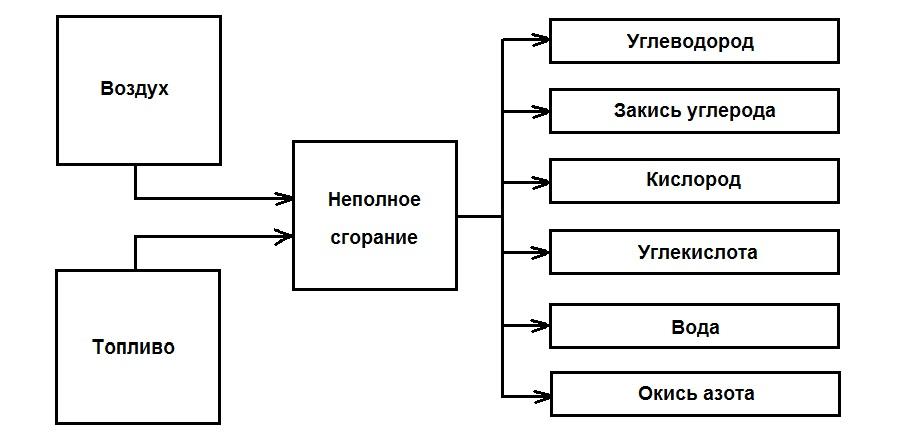 Схема сгорания топлива
