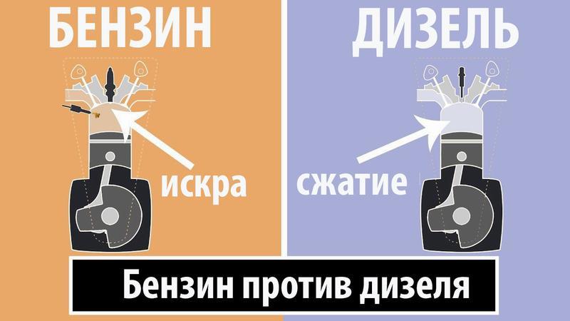Разница в поджигании смеси