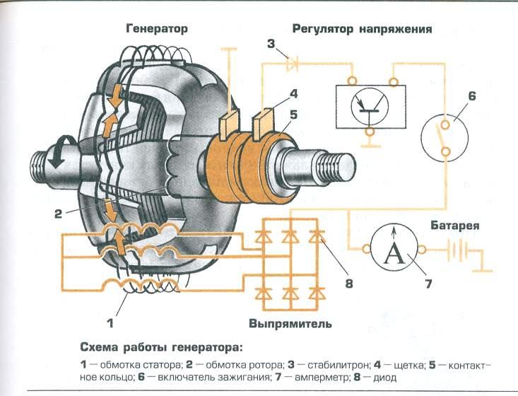 generator avtomobilja rabota - Схема работы автомобильного генератора