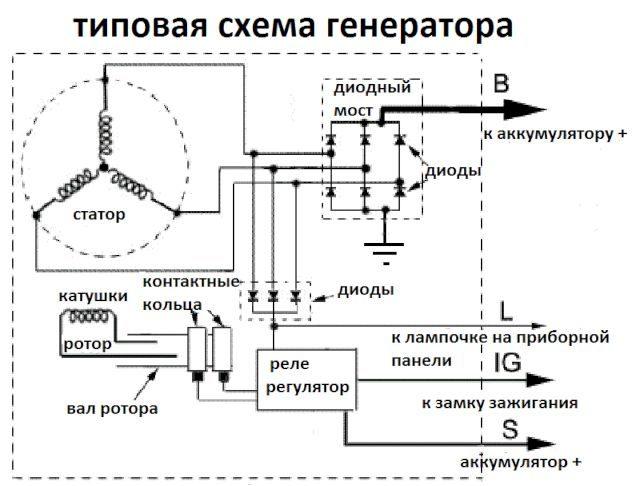 generator avtomobilja shema e1509629330437 - Схема работы автомобильного генератора