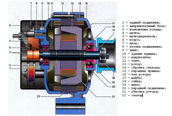 generator avtomobilja ustroistvo - Схема работы автомобильного генератора