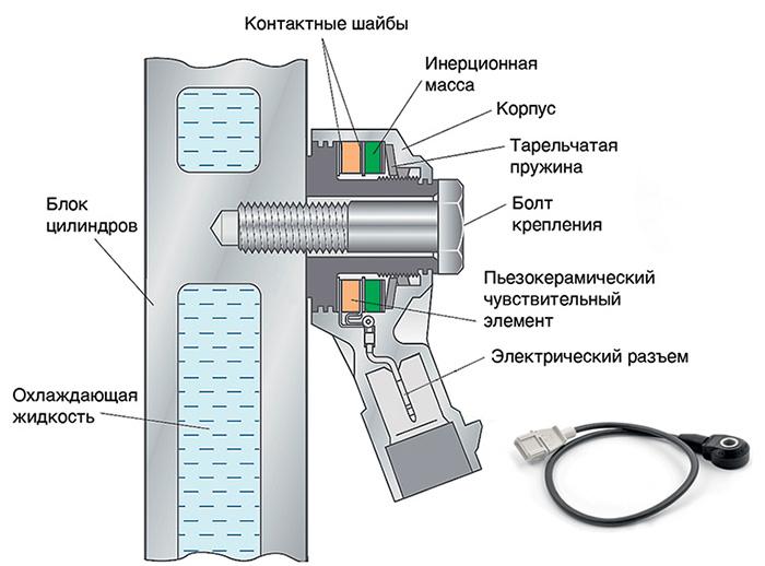 Расположение и устройство датчика детонации