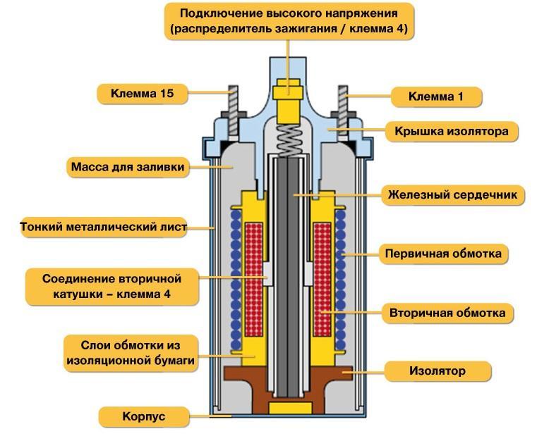 Конструкция классической катушки зажигания