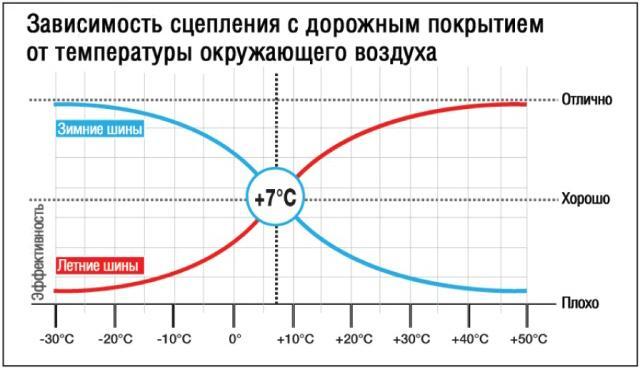Эффективность резины в зависимости от температуры
