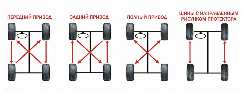 Простая схема перестановки колес