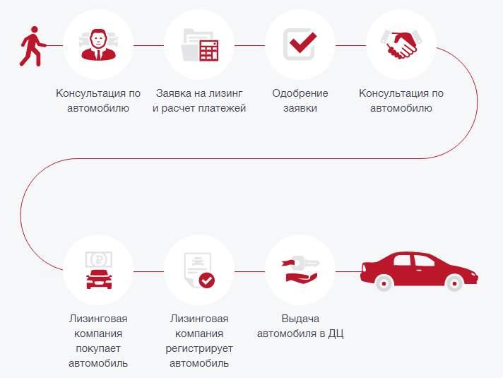 Схема покупки машины в лизинг