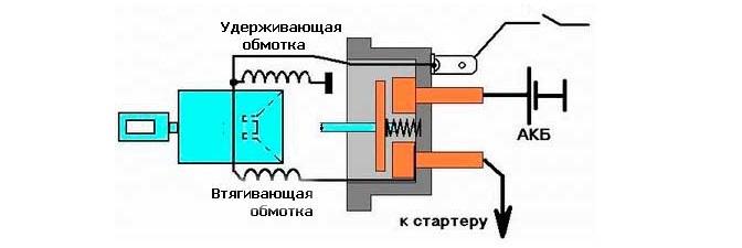 Схема втягивающего реле