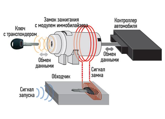 Схема обходчика