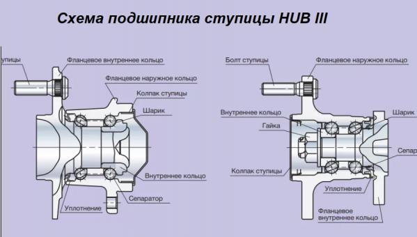 Схема подшипника ступицы HUB III