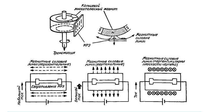 Принцип действия электромеханического спидометра
